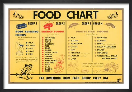 Food Chart from Imperial War Museums
